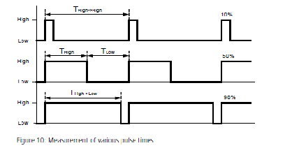 增量式编码器信号的高级分析应用